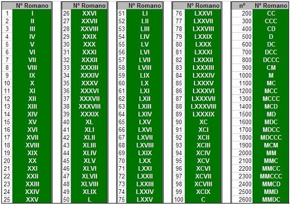 Tabela com alguns algarismos romanos
