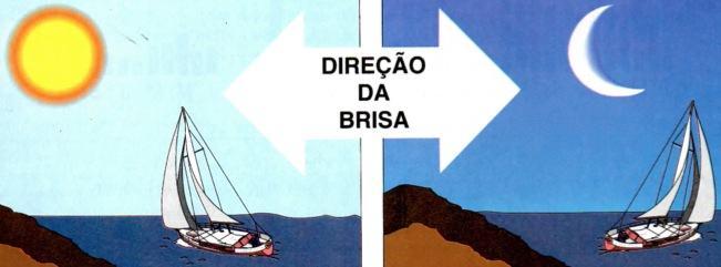 Direção da brise de dia e a noite no Brasil