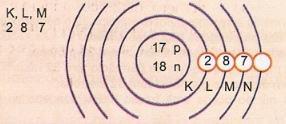 Distribuição eletrônica do átomo Z=17