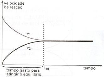 Gráfico com equilíbrio químico