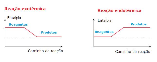 Representação gráfica das reações endotérmicas e exotérmicas