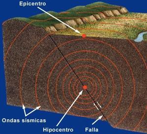 Epicentro e hipocentro de um terremoto