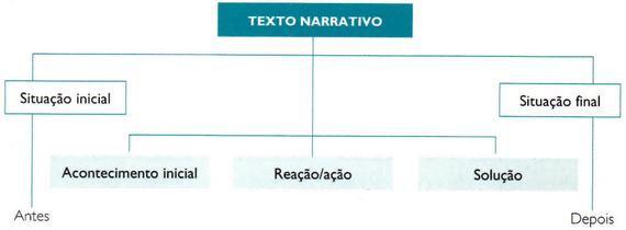Estrutura da narração