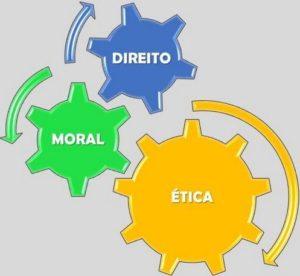 Ética, moral e direito.