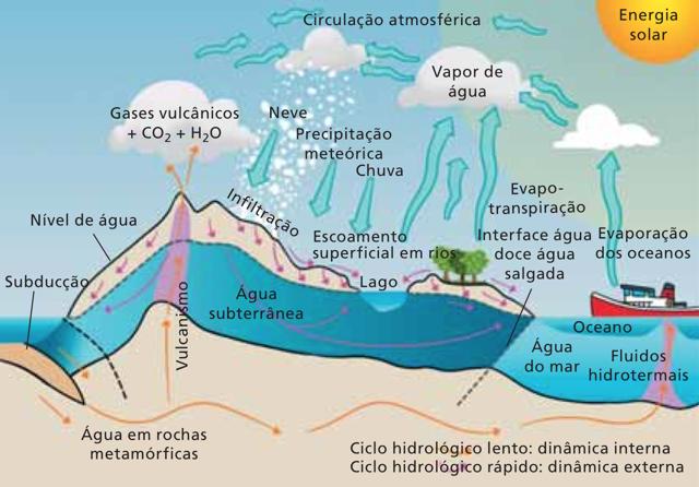 Explicação do ciclo da água