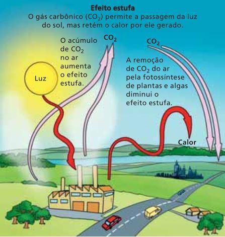 Como funciona o efeito estufa