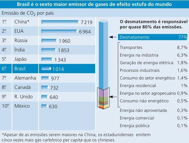 Maiores emissores de gases efeito estufa do mundo.