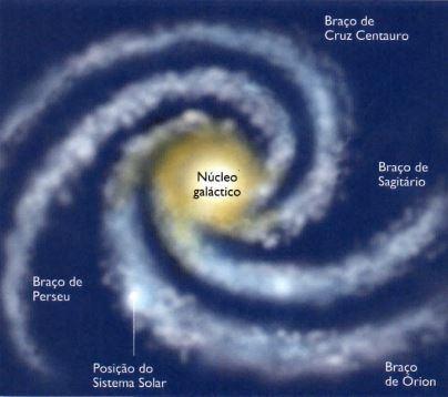 Representação da Via Láctea