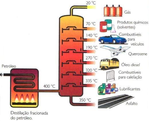 Destilação fracionada do petróleo.