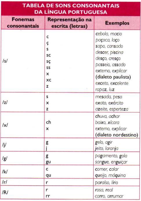 Tabela de sons consonantais da língua portuguesa