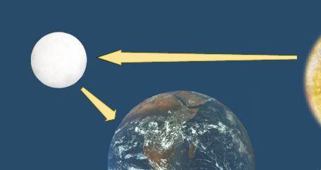 Explicação do brilho da Lua.