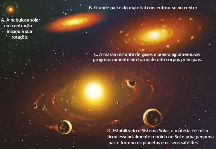 Formação do Sistema Solar.