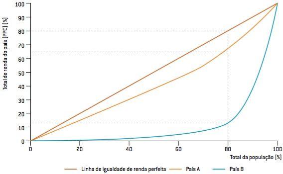 Cálculo da desigualdade social.