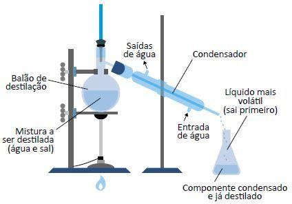 Separação de misturas por destilação simples.