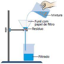 Imagem mostrando a separação de misturas por filtração.