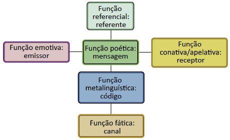 Funções da linguagem.