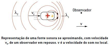 Efeito Doppler de uma fonte sonora se aproximando, com velocidade vf, de um observador em repouso. v é a velocidade do som no local.