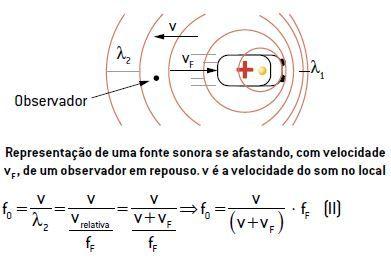 Efeito Doppler de uma fonte sonora se afastando, com velocidade vF , de um observador em repouso. v é a velocidade do som no local