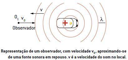 Efeito Doppler de um observador, com velocidade v0 , aproximando-se de uma fonte sonora em repouso. v é a velocidade do som no local.
