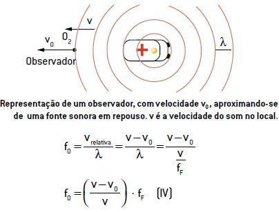 Efeito Doppler de um observador, com velocidade v0, aproximando-se de uma fonte sonora em repouso. v é a velocidade do som no local.