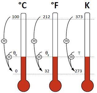 Relação entre as escalas termométricas.