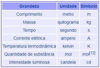 64f52bdf12 O sistema de unidades de medida mais utilizado nos dias atuais é o SI  (Sistema Internacional de Unidades)