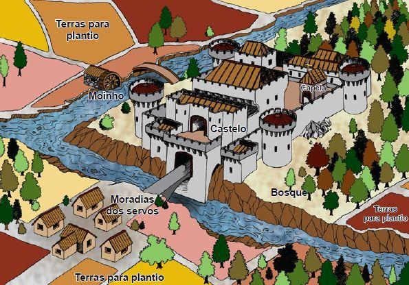 As divisões de um feudo típico do feudalismo.