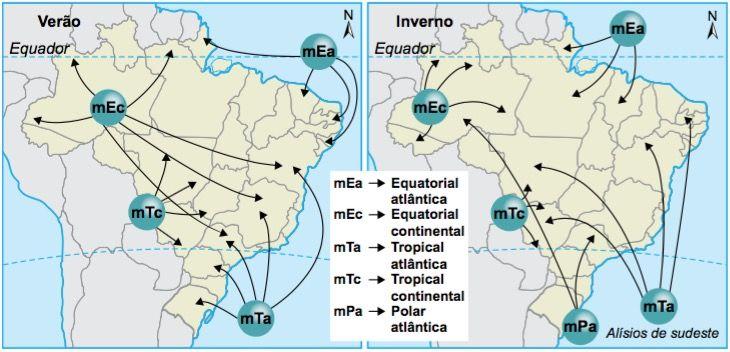 Atuação das massas de ar no Brasil.