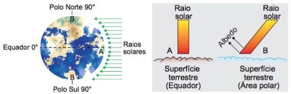 A latitude influenciando no clima.