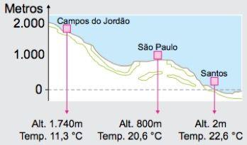 A altitude deixa o clima mais frio.
