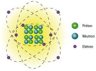 As cargas elétricas distribuídas no átomo.