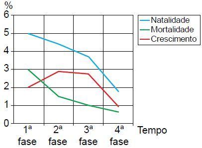 Gráfico com as fases do crescimento vegetativo.