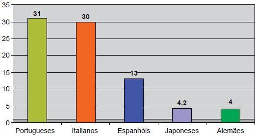 Gráfico da quantidade de imigrantes no Brasil.