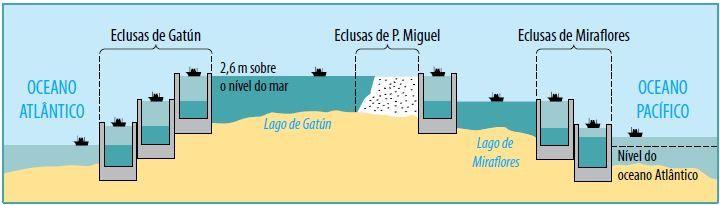 Como é feita a navegação pelo Canal do Panamá.