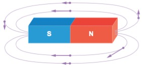 Região do campo magnético