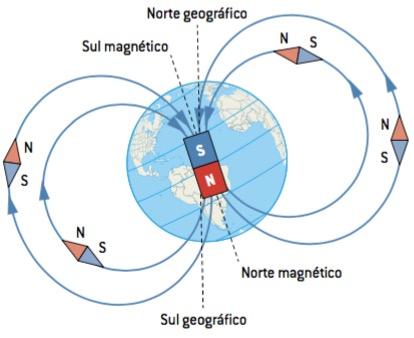 Magnetismo terrestre.