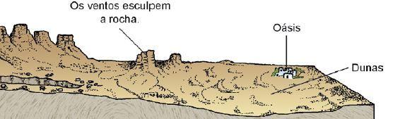 Como ocorre a erosão eólica.