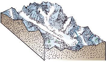 Como ocorre a erosão glacial.