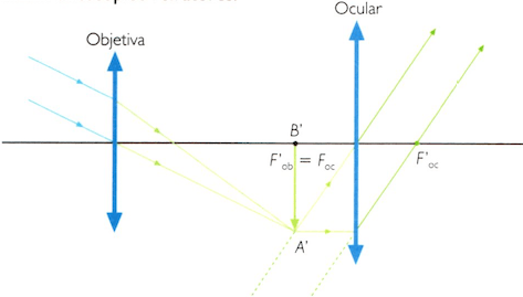Funcionamento de um telescópio refrator.