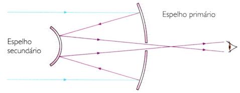 Funcionamento de um telescópio refletor.