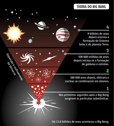Explicação da Teoria do Big Bang.