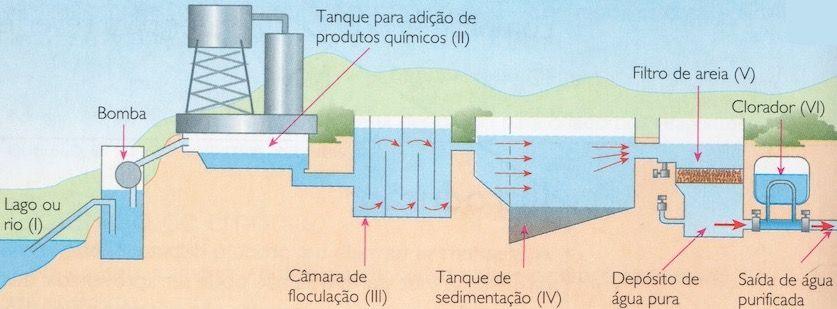 Etapas de uma estação de tratamento de água convencional