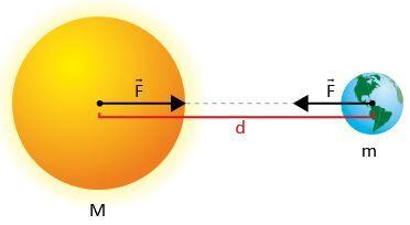 Exemplo com uma Terra e o Sol da gravitação universal.
