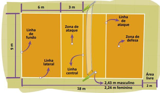 Dimensões da quadra de voleibol.