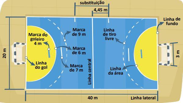 Imagem de uma quadra de handebol e seus limites.