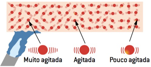 Figura onde constam moléculas agitadas e pouco agitadas.