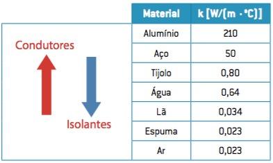 Tabela com os materiais condutores e isolantes.