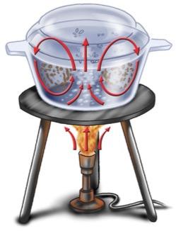 Figura ilustrando o movimento da serragem dentro de uma panela de água quente.