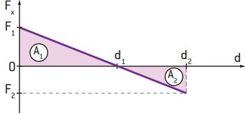 Gráfico da força em função do deslocamento.