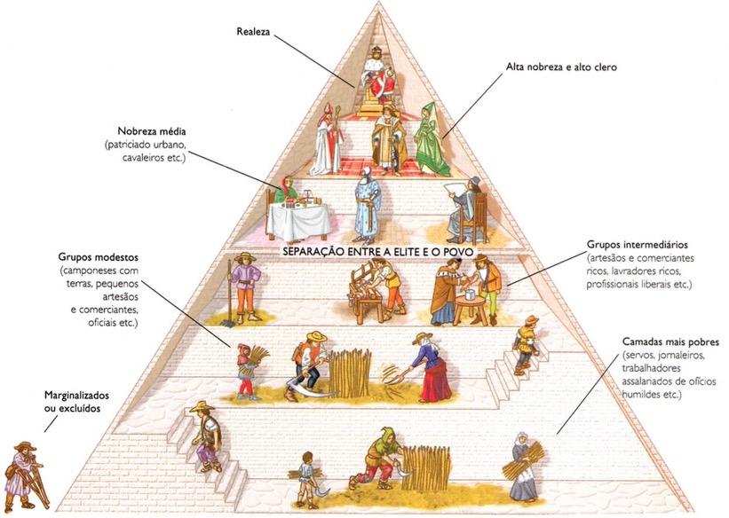 Pirâmide representando a sociedade feudal.